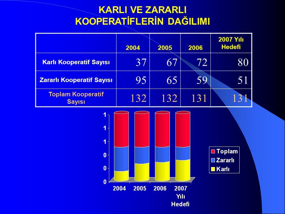 KARLI VE ZARARLI KOOPERATİFLERİN DAĞILIMI 200420052006 2007 Yılı Hedefi Karlı Kooperatif Sayısı 37677280 Zararlı Kooperatif Sayısı 95655951 Toplam Kooperatif Sayısı 132 131
