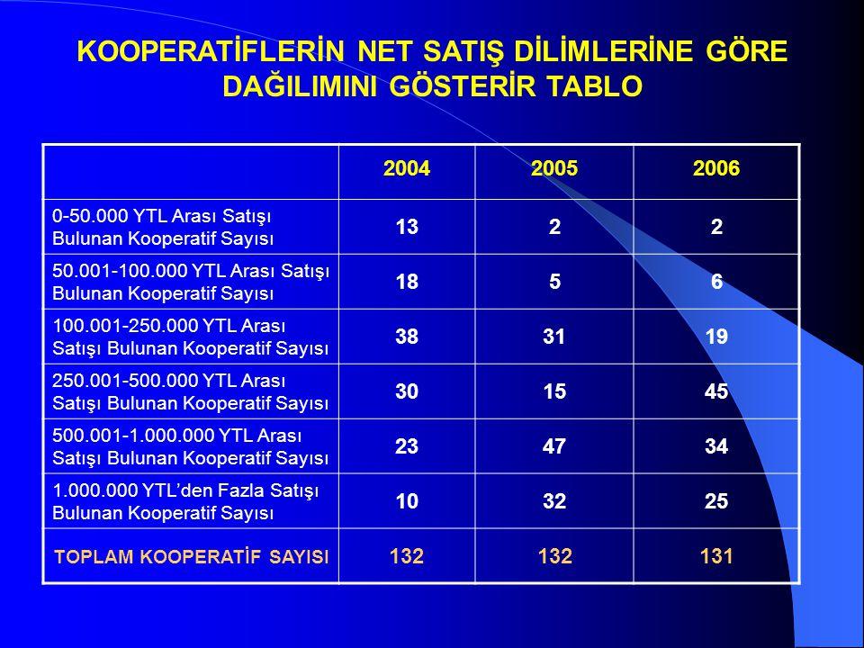 KOOPERATİFLERİN NET SATIŞ DİLİMLERİNE GÖRE DAĞILIMINI GÖSTERİR TABLO 200420052006 0-50.000 YTL Arası Satışı Bulunan Kooperatif Sayısı 1322 50.001-100.000 YTL Arası Satışı Bulunan Kooperatif Sayısı 1856 100.001-250.000 YTL Arası Satışı Bulunan Kooperatif Sayısı 383119 250.001-500.000 YTL Arası Satışı Bulunan Kooperatif Sayısı 301545 500.001-1.000.000 YTL Arası Satışı Bulunan Kooperatif Sayısı 234734 1.000.000 YTL'den Fazla Satışı Bulunan Kooperatif Sayısı 103225 TOPLAM KOOPERATİF SAYISI 132 131