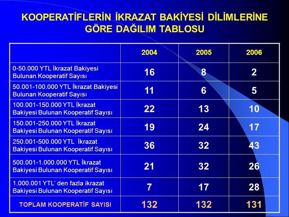 KOOPERATİFLERİN İKRAZAT BAKİYESİ DİLİMLERİNE GÖRE DAĞILIM TABLOSU 200420052006 0-50.000 YTL İkrazat Bakiyesi Bulunan Kooperatif Sayısı 1682 50.001-100