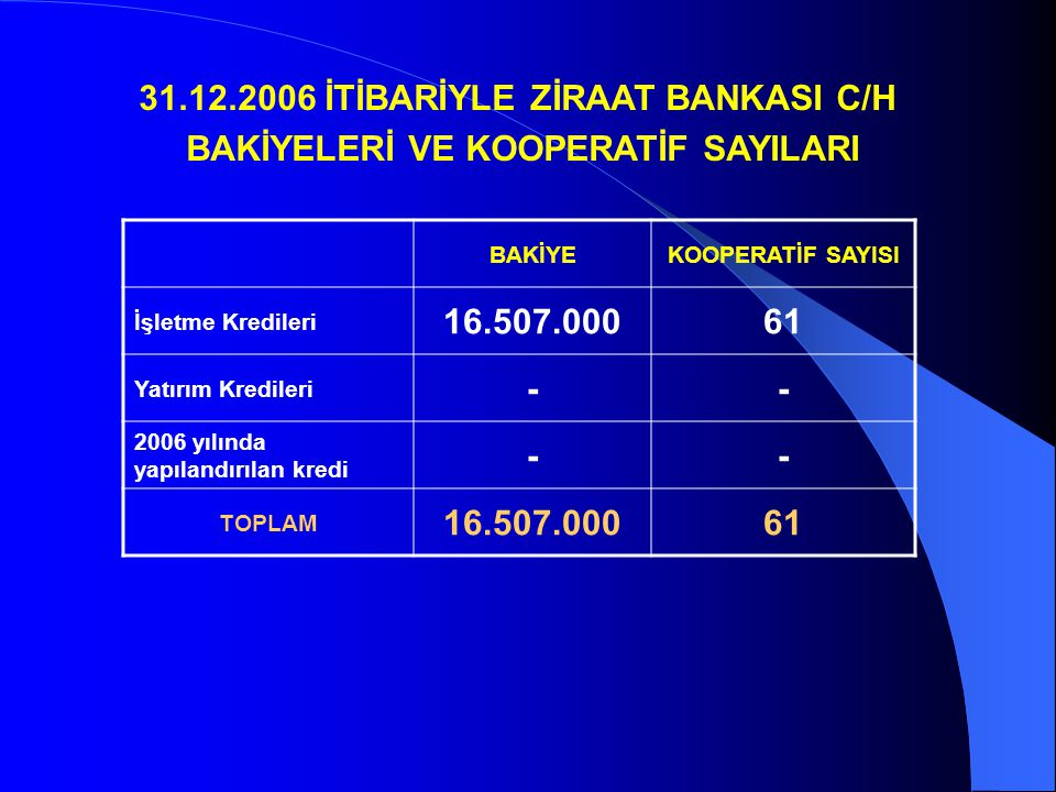 BAKİYEKOOPERATİF SAYISI İşletme Kredileri 16.507.00061 Yatırım Kredileri -- 2006 yılında yapılandırılan kredi -- TOPLAM 16.507.00061 31.12.2006 İTİBARİYLE ZİRAAT BANKASI C/H BAKİYELERİ VE KOOPERATİF SAYILARI