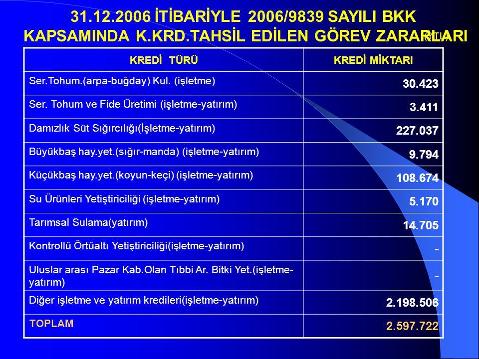 KREDİ TÜRÜKREDİ MİKTARI Ser.Tohum.(arpa-buğday) Kul. (işletme) 30.423 Ser. Tohum ve Fide Üretimi (işletme-yatırım) 3.411 Damızlık Süt Sığırcılığı(İşle