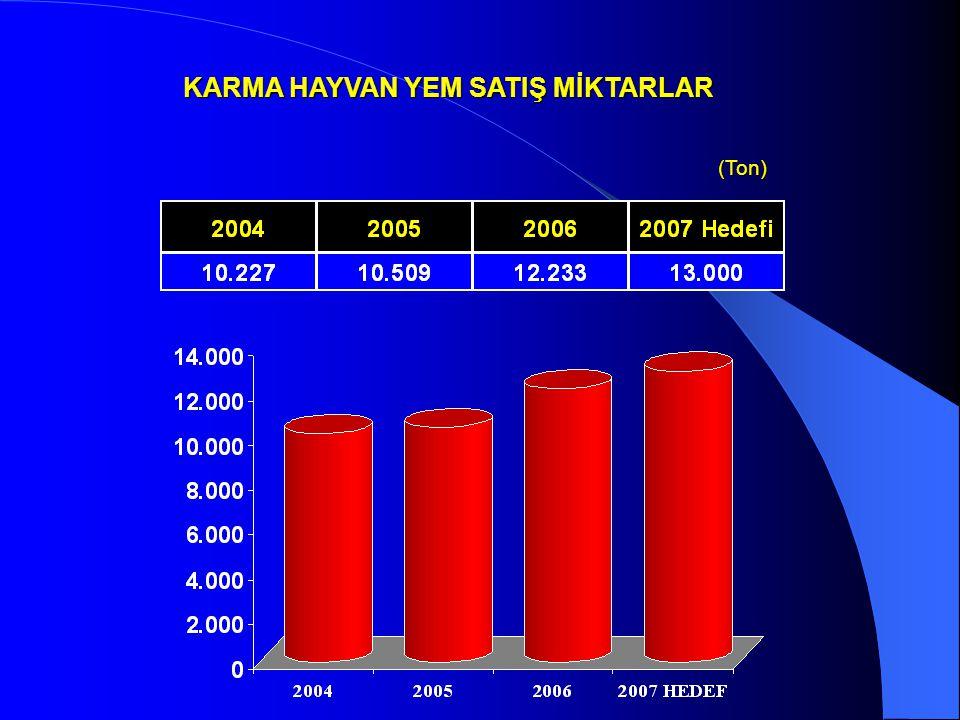 KARMA HAYVAN YEM SATIŞ MİKTARLAR (Ton) (Ton)