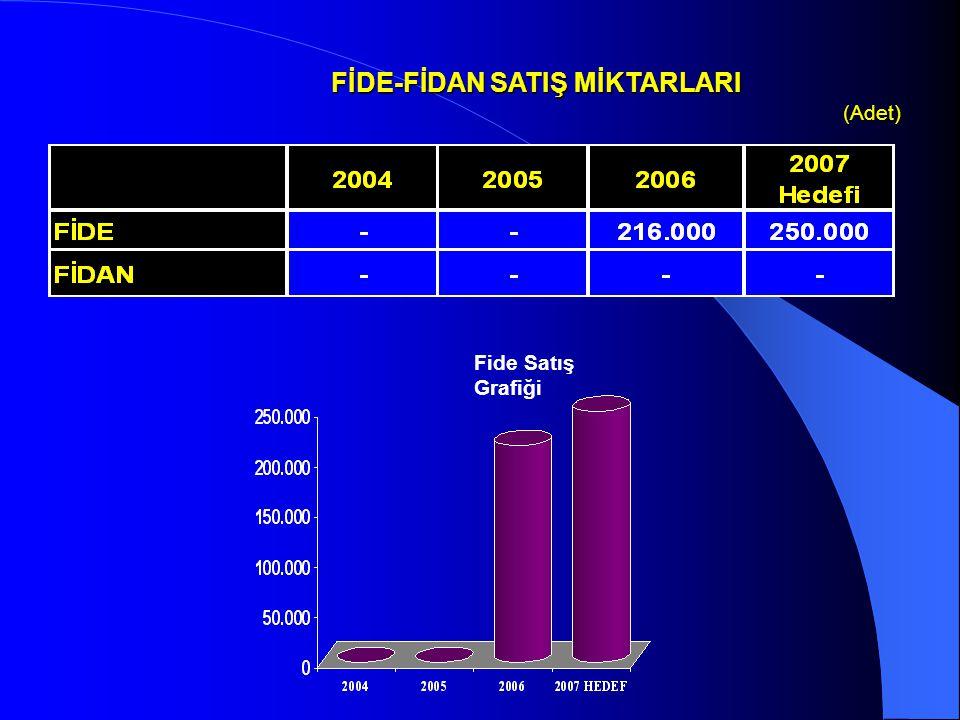 FİDE-FİDAN SATIŞ MİKTARLARI (Adet) (Adet) Fide Satış Grafiği