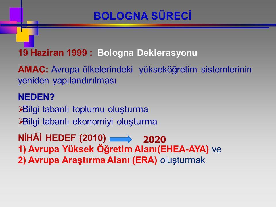BOLOGNA SÜRECİ 19 Haziran 1999 : Bologna Deklerasyonu AMAÇ: Avrupa ülkelerindeki yükseköğretim sistemlerinin yeniden yapılandırılması NEDEN?  Bilgi t