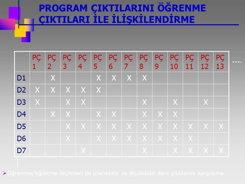 PROGRAM ÇIKTILARINI ÖĞRENME ÇIKTILARI İLE İLİŞKİLENDİRME PÇ 1 PÇ 2 PÇ 3 PÇ 4 PÇ 5 PÇ 6 PÇ 7 PÇ 8 PÇ 9 PÇ 10 PÇ 11 PÇ 12 PÇ 13 D1XXXXX D2XXXXX D3XXXXXX