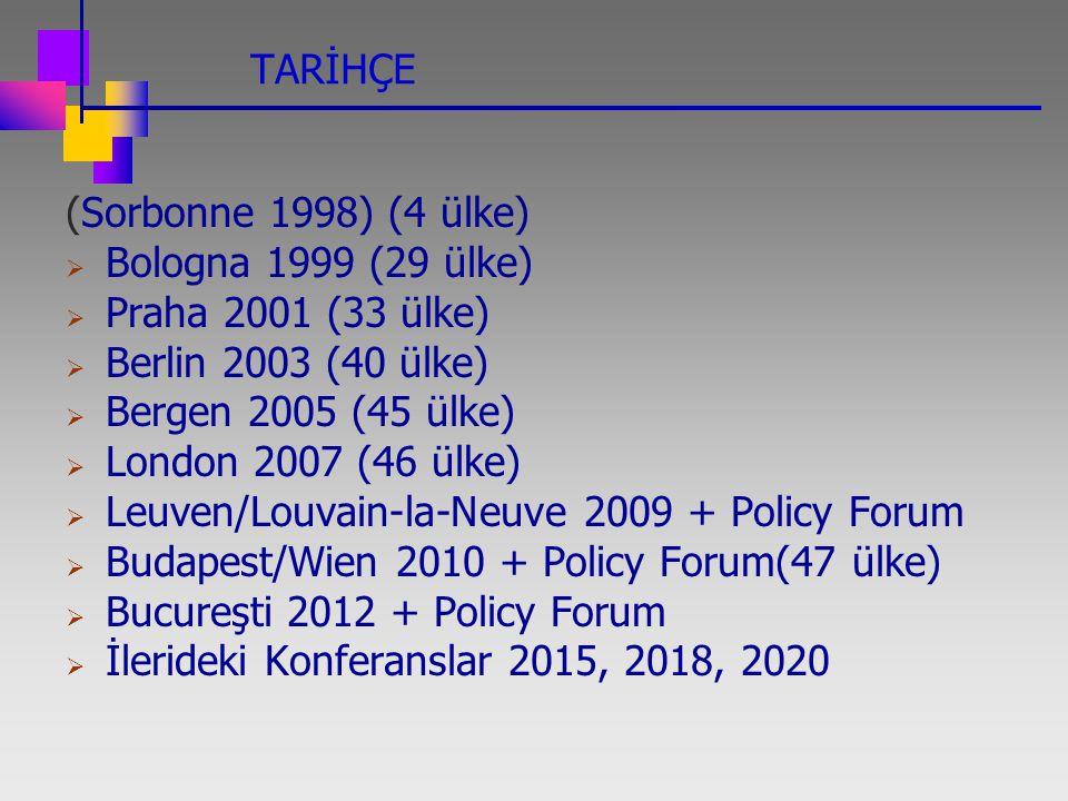 TARİHÇE (Sorbonne 1998) (4 ülke)  Bologna 1999 (29 ülke)  Praha 2001 (33 ülke)  Berlin 2003 (40 ülke)  Bergen 2005 (45 ülke)  London 2007 (46 ülk