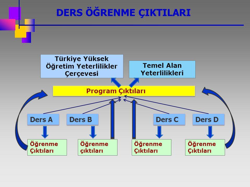 Ders A Program Çıktıları Öğrenme Çıktıları Ders B Ders C Ders D Öğrenme çıktıları Öğrenme Çıktıları Türkiye Yüksek Öğretim Yeterlilikler Çerçevesi Tem