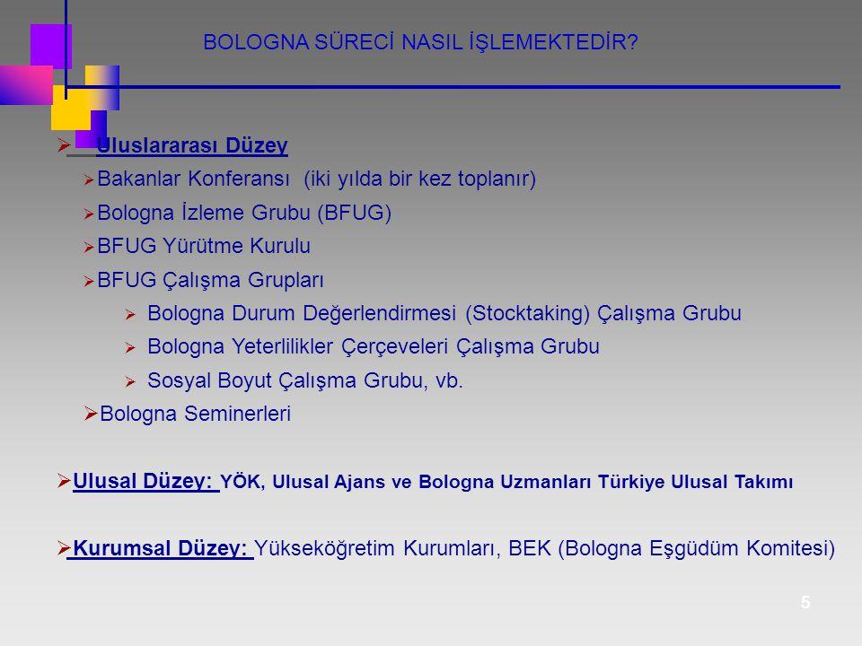 55  Uluslararası Düzey  Bakanlar Konferansı (iki yılda bir kez toplanır)  Bologna İzleme Grubu (BFUG)  BFUG Yürütme Kurulu  BFUG Çalışma Grupları