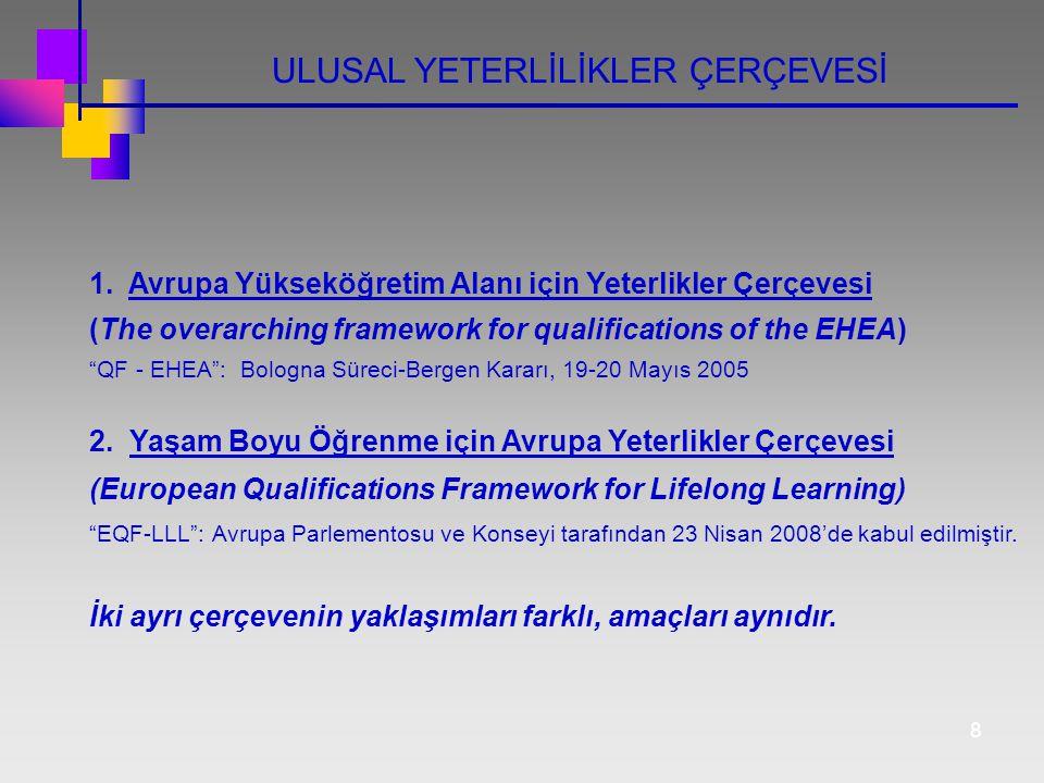 """8 ULUSAL YETERLİLİKLER ÇERÇEVESİ 1. Avrupa Yükseköğretim Alanı için Yeterlikler Çerçevesi (The overarching framework for qualifications of the EHEA) """""""