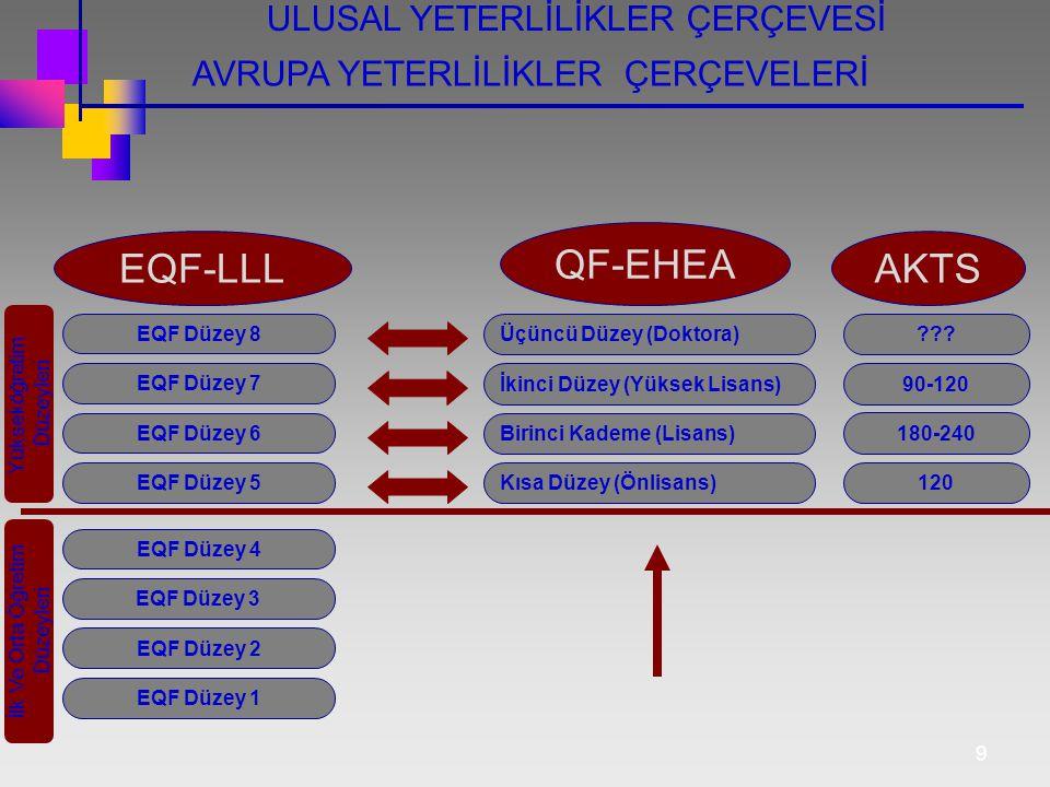 9 EQF Düzey 1 EQF Düzey 2 EQF Düzey 3 EQF Düzey 4 EQF Düzey 5 EQF Düzey 6 EQF Düzey 7 EQF Düzey 8 Kısa Düzey (Önlisans) Birinci Kademe (Lisans) İkinci