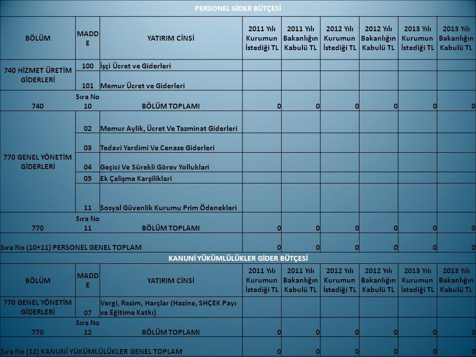 PERSONEL GİDER BÜTÇESİ BÖLÜM MADD E YATIRIM CİNSİ 2011 Yılı Kurumun İstediği TL 2011 Yılı Bakanlığın Kabulü TL 2012 Yılı Kurumun İstediği TL 2012 Yılı