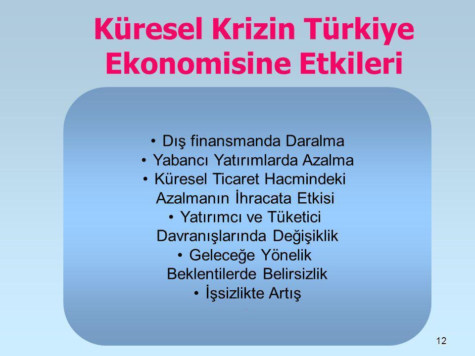 12 Küresel Krizin Türkiye Ekonomisine Etkileri •Dış finansmanda Daralma •Yabancı Yatırımlarda Azalma •Küresel Ticaret Hacmindeki Azalmanın İhracata Etkisi •Yatırımcı ve Tüketici Davranışlarında Değişiklik •Geleceğe Yönelik Beklentilerde Belirsizlik •İşsizlikte Artış.