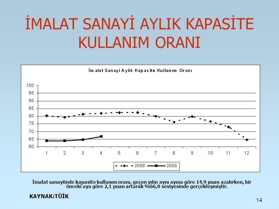 14 İMALAT SANAYİ AYLIK KAPASİTE KULLANIM ORANI İmalat sanayiinde kapasite kullanım oranı, geçen yılın aynı ayına göre 14,9 puan azalırken, bir önceki aya göre 2,1 puan artarak %66,8 seviyesinde gerçekleşmiştir.