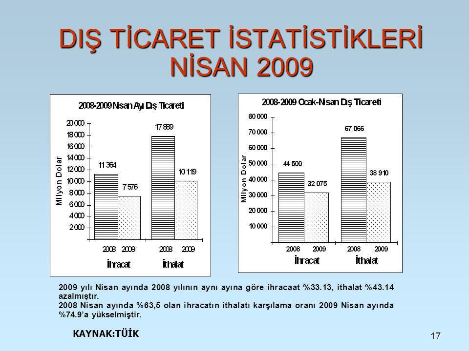 17 DIŞ TİCARET İSTATİSTİKLERİ NİSAN 2009 2009 yılı Nisan ayında 2008 yılının aynı ayına göre ihracaat %33.13, ithalat %43.14 azalmıştır.