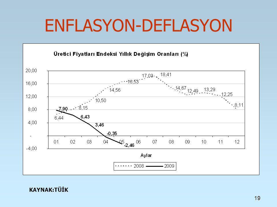19 ENFLASYON-DEFLASYON KAYNAK:TÜİK