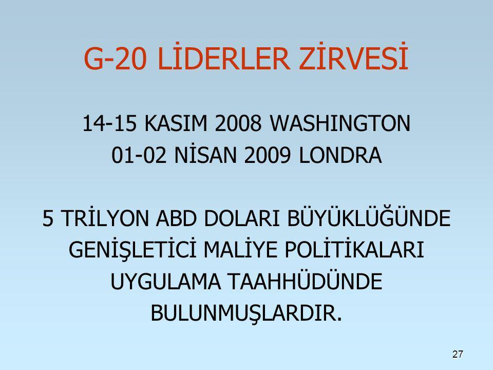 27 G-20 LİDERLER ZİRVESİ 14-15 KASIM 2008 WASHINGTON 01-02 NİSAN 2009 LONDRA 5 TRİLYON ABD DOLARI BÜYÜKLÜĞÜNDE GENİŞLETİCİ MALİYE POLİTİKALARI UYGULAMA TAAHHÜDÜNDE BULUNMUŞLARDIR.