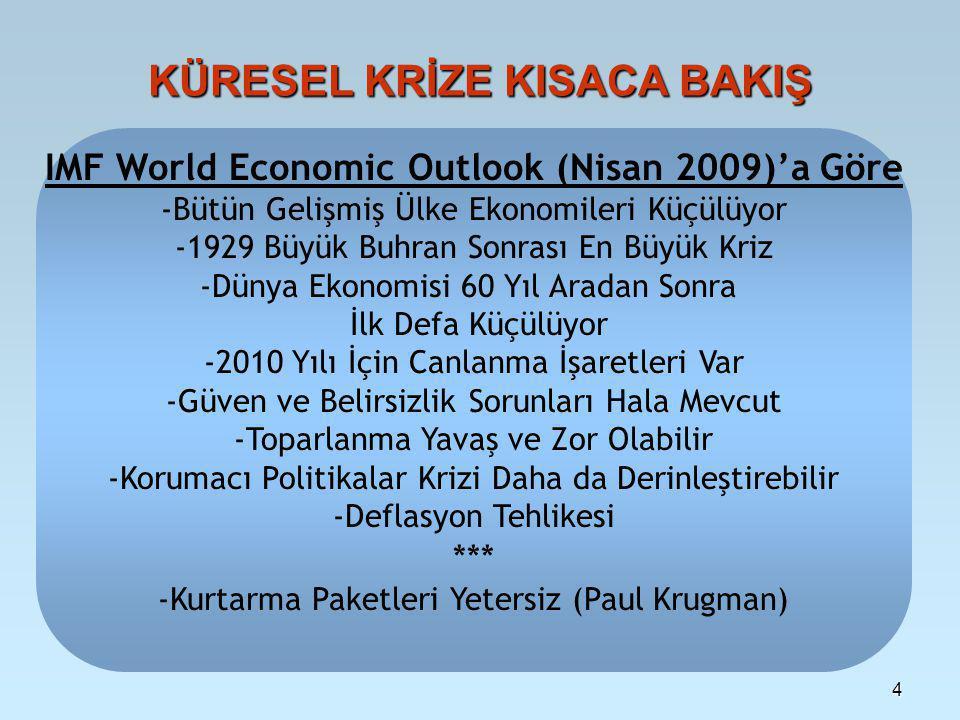 4 KÜRESEL KRİZE KISACA BAKIŞ IMF World Economic Outlook (Nisan 2009)'a Göre -Bütün Gelişmiş Ülke Ekonomileri Küçülüyor -1929 Büyük Buhran Sonrası En Büyük Kriz -Dünya Ekonomisi 60 Yıl Aradan Sonra İlk Defa Küçülüyor -2010 Yılı İçin Canlanma İşaretleri Var -Güven ve Belirsizlik Sorunları Hala Mevcut -Toparlanma Yavaş ve Zor Olabilir -Korumacı Politikalar Krizi Daha da Derinleştirebilir -Deflasyon Tehlikesi *** -Kurtarma Paketleri Yetersiz (Paul Krugman)