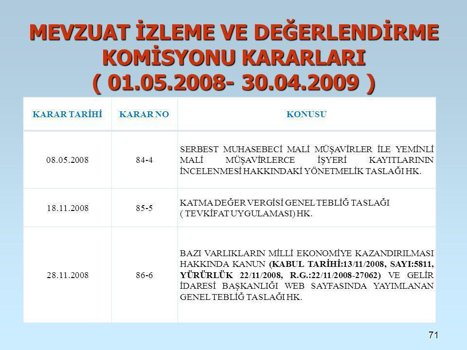 71 MEVZUAT İZLEME VE DEĞERLENDİRME KOMİSYONU KARARLARI ( 01.05.2008- 30.04.2009 ) KARAR TARİHİKARAR NOKONUSU 08.05.200884-4 SERBEST MUHASEBECİ MALİ MÜŞAVİRLER İLE YEMİNLİ MALİ MÜŞAVİRLERCE İŞYERİ KAYITLARININ İNCELENMESİ HAKKINDAKİ YÖNETMELİK TASLAĞI HK.