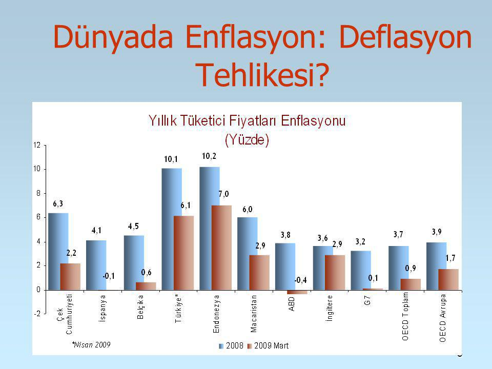 8 D ü nyada Enflasyon: Deflasyon Tehlikesi?