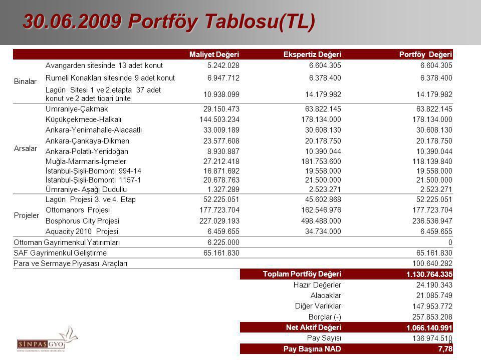 9 30.06.2009 Portföy Tablosu(TL) Maliyet DeğeriEkspertiz DeğeriPortföy Değeri Binalar Avangarden sitesinde 13 adet konut5.242.0286.604.305 Rumeli Kona