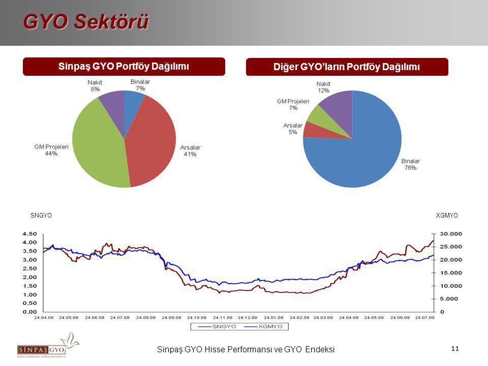11 GYO Sektörü Sinpaş GYO Portföy Dağılımı Diğer GYO'ların Portföy Dağılımı Sinpaş GYO Hisse Performansı ve GYO Endeksi XGMYO SNGYO