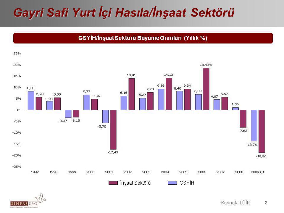 2 Gayri Safi Yurt İçi Hasıla/İnşaat Sektörü GSYİH/İnşaat Sektörü Büyüme Oranları (Yıllık %) İnşaat SektörüGSYİH Kaynak: TÜİK