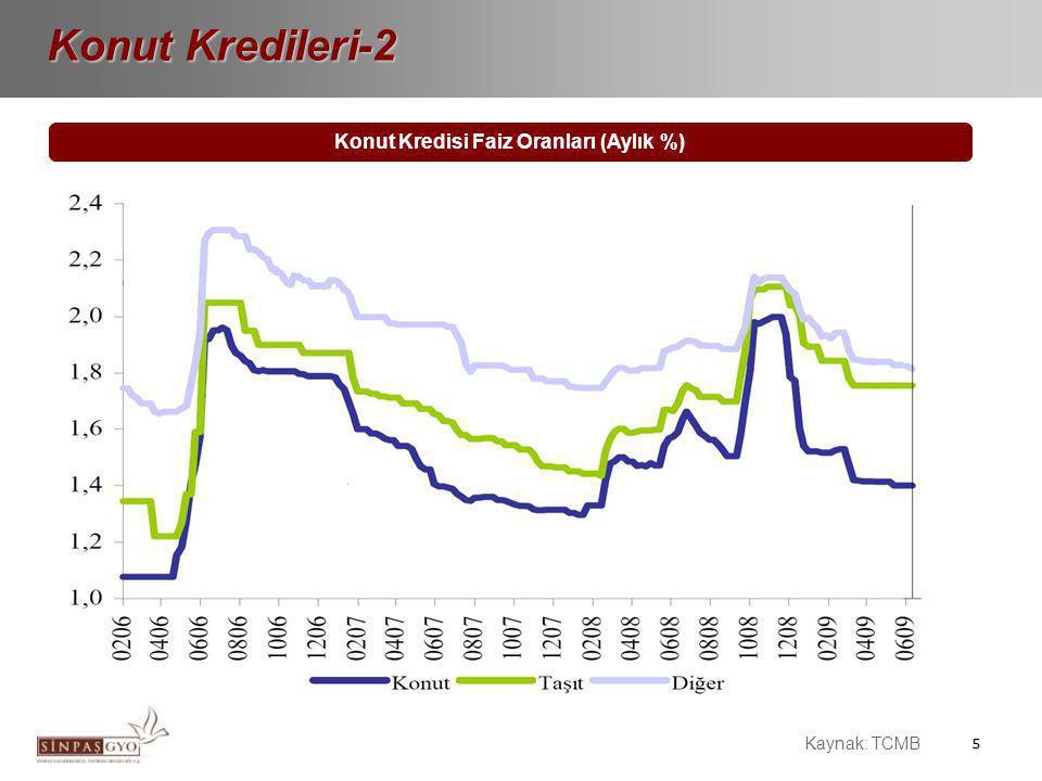 5 Konut Kredisi Faiz Oranları (Aylık %) Konut Kredileri-2 Kaynak: TCMB