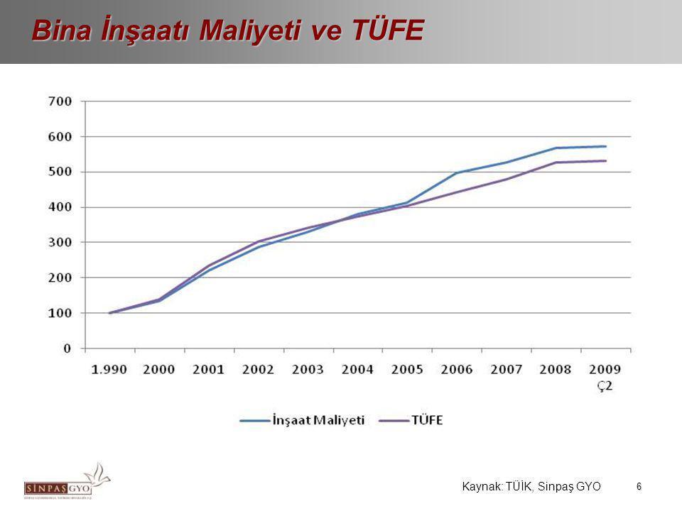 7 Konut Stokunun İllere Göre Dağılımı Konut Stoku Kaynak: TÜİK, 2000 Yılı Verileri •2000 yılı itibariyle tüm Türkiye'de 15 milyon adet konut bulunmaktadır.