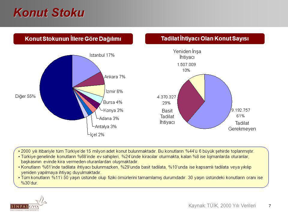 7 Konut Stokunun İllere Göre Dağılımı Konut Stoku Kaynak: TÜİK, 2000 Yılı Verileri •2000 yılı itibariyle tüm Türkiye'de 15 milyon adet konut bulunmakt