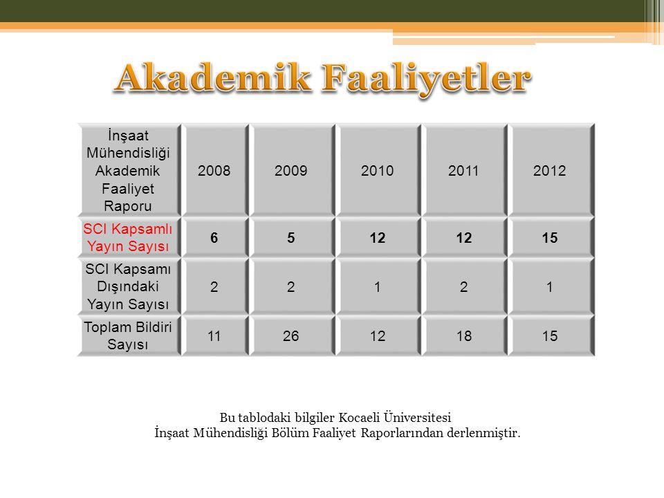 İnşaat Mühendisliği Akademik Faaliyet Raporu 20082009201020112012 SCI Kapsamlı Yayın Sayısı 6512 15 SCI Kapsamı Dışındaki Yayın Sayısı 22121 Toplam Bi