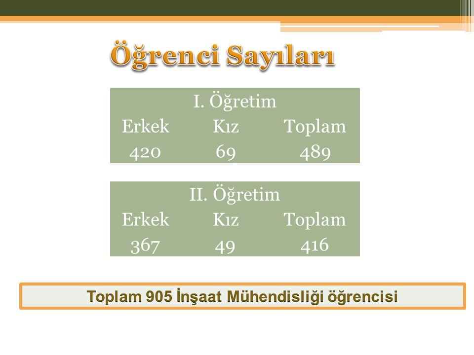 I. Öğretim ErkekKızToplam 42069489 II. Öğretim ErkekKızToplam 36749416