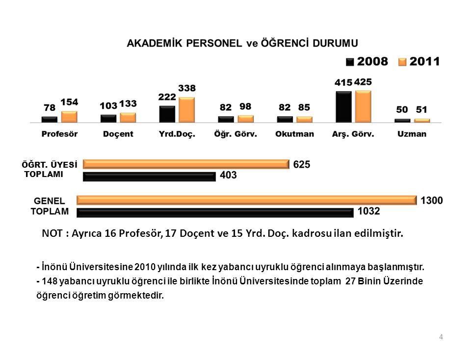 - İnönü Üniversitesine 2010 yılında ilk kez yabancı uyruklu öğrenci alınmaya başlanmıştır. - 148 yabancı uyruklu öğrenci ile birlikte İnönü Üniversite