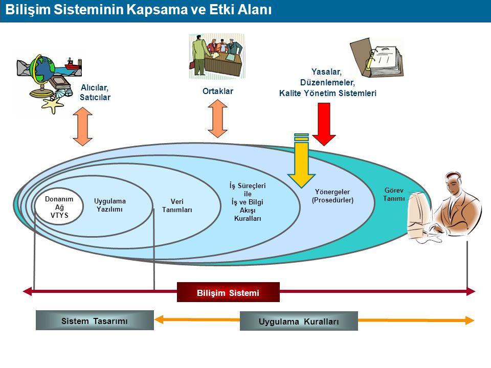 Uygulama Yazılımı Veri Tanımları İş Süreçleri ile İş ve Bilgi Akışı Kuralları Yönergeler (Prosedürler) Görev Tanımı Bilişim Teknolojisi Ürünleri Uygul