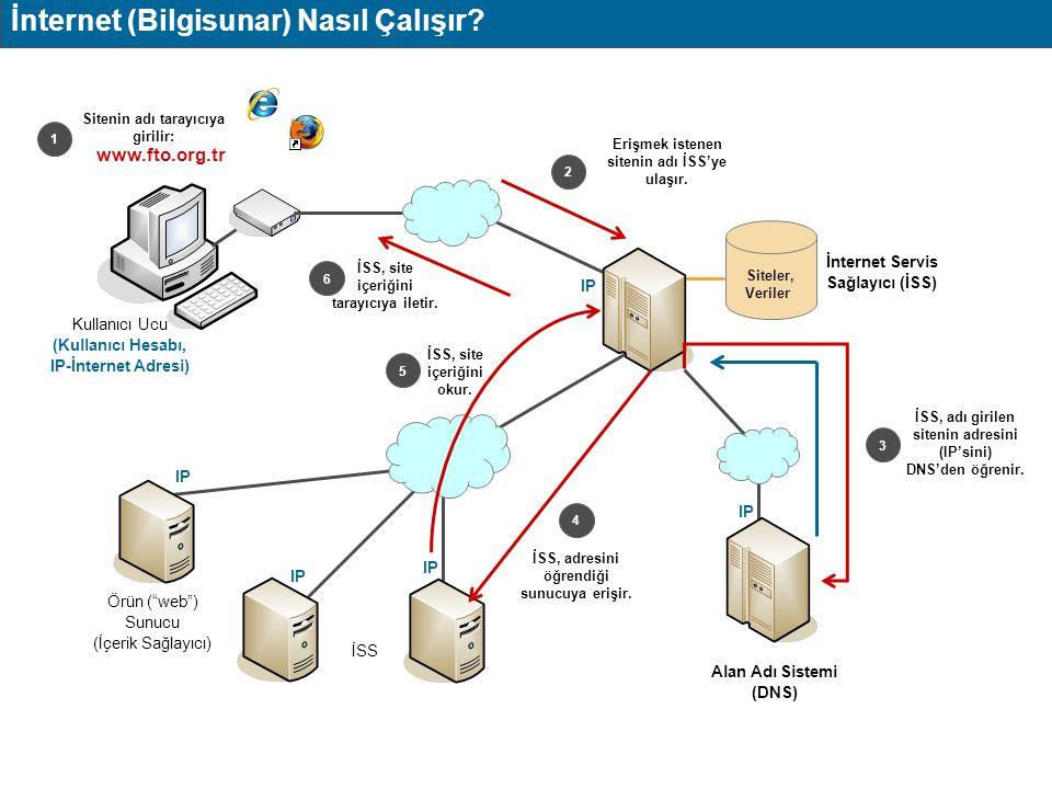 """İnternet (Bilgisunar) Nasıl Çalışır? Alan Adı Sistemi (DNS) İnternet Servis Sağlayıcı (İSS) Örün (""""web"""") Sunucu (İçerik Sağlayıcı) Siteler, Veriler 2"""