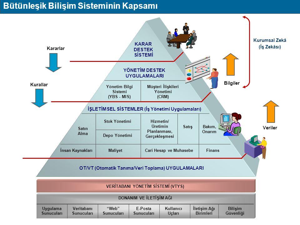 Uygulama Yazılımı Veri Tanımları İş Süreçleri ile İş ve Bilgi Akışı Kuralları Yönergeler (Prosedürler) Görev Tanımı Bilişim Teknolojisi Ürünleri Uygulama Bilişim Sistemi Yasalar, Düzenlemeler, Kalite Yönetim Sistemleri Ortaklar Uygulama Kuralları Sistem Tasarımı Donanım Ağ VTYS Bilişim Sisteminin Kapsama ve Etki Alanı Alıcılar, Satıcılar