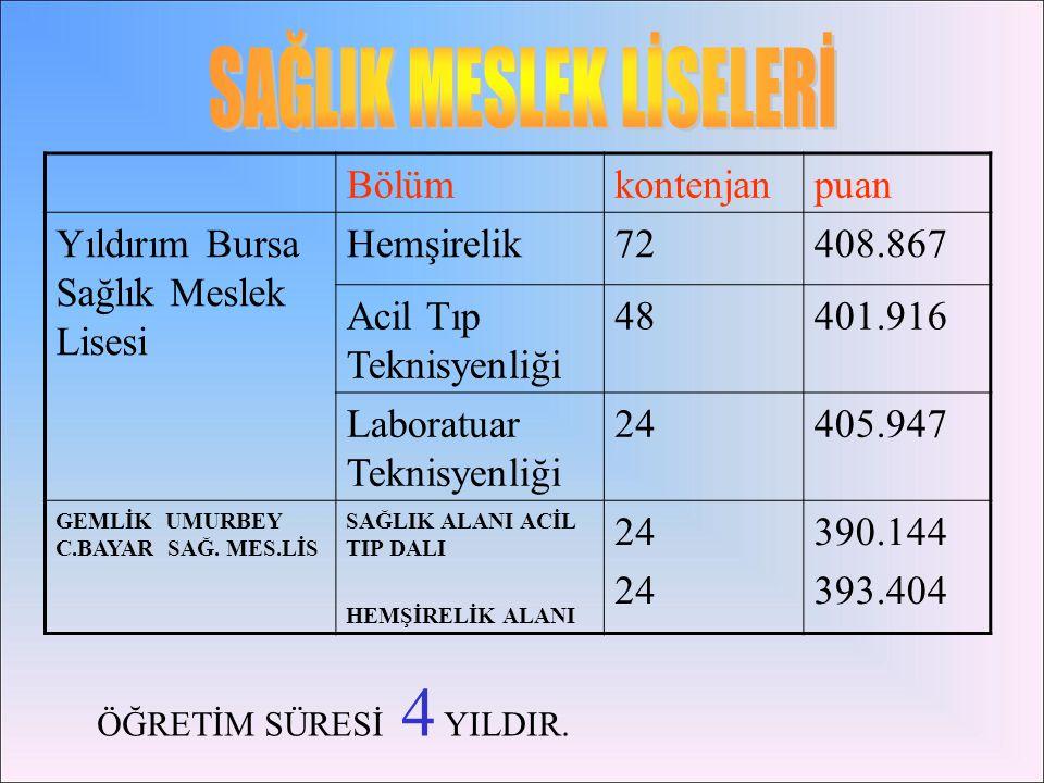BURSA / YILDIRIM / Bursa Anadolu Sağlık Meslek Lisesi48411,149419,95312,52 BURSA / YILDIRIM / Bursa Anadolu Sağlık Meslek Lisesi48402,904413,99914,65 BURSA / GÜRSU / Gürsu Anadolu Sağlık Meslek Lisesi48402,766409,92514,68 BURSA / GÜRSU / Gürsu Anadolu Sağlık Meslek Lisesi24400,687434,14715,24 BURSA / YILDIRIM / Bursa Anadolu Sağlık Meslek Lisesi24399,327419,75615,63 BURSA / GÜRSU / Gürsu Anadolu Sağlık Meslek Lisesi24396,883417,45316,32 BURSA / GEMLİK / Umurbey Celal Bayar Anadolu Sağlık Meslek Lisesi 48395,001410,83716,86 BURSA / GEMLİK / Umurbey Celal Bayar Anadolu Sağlık Meslek Lisesi 24391,283408,82517,93 BURSA / MUSTAFAKEMALPAŞA / Mustafakemalpaşa Anadolu Sağlık Meslek Lisesi 72390,972448,36818,03 BURSA / İNEGÖL / İnegöl Salih İbrahim Kırcalı Anadolu Sağlık Meslek Lisesi 72387,189425,75419,17 BURSA / İNEGÖL / İnegöl Salih İbrahim Kırcalı Anadolu Sağlık Meslek Lisesi 24385,241414,20419,76 BURSA / YENİŞEHİR / Yenişehir Anadolu Sağlık Meslek Lisesi 24385,179409,87219,79 BURSA / YENİŞEHİR / Yenişehir Anadolu Sağlık Meslek Lisesi 24379,649399,92721,53 BURSA / GÜRSU / Gürsu Anadolu Sağlık Meslek Lisesi24