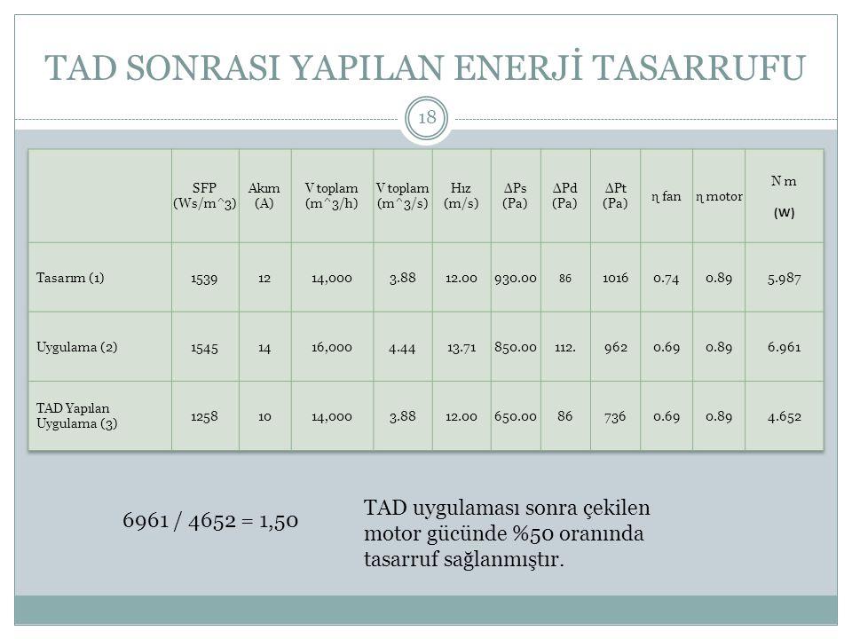 TAD SONRASI YAPILAN ENERJİ TASARRUFU TAD uygulaması sonra çekilen motor gücünde %50 oranında tasarruf sağlanmıştır. 6961 / 4652 = 1,50 18
