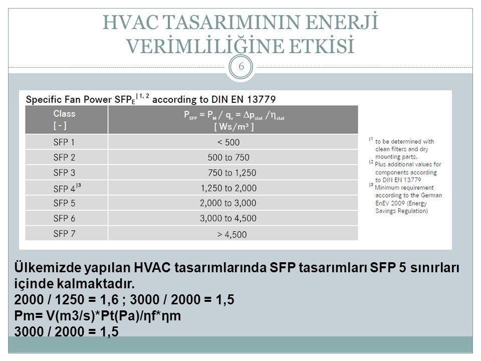 HVAC TASARIMININ ENERJİ VERİMLİLİĞİNE ETKİSİ 6 Ülkemizde yapılan HVAC tasarımlarında SFP tasarımları SFP 5 sınırları içinde kalmaktadır. 2000 / 1250 =