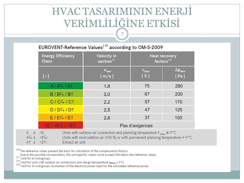 TAD SONRASI YAPILAN ENERJİ TASARRUFU TAD uygulaması sonra çekilen motor gücünde %50 oranında tasarruf sağlanmıştır.