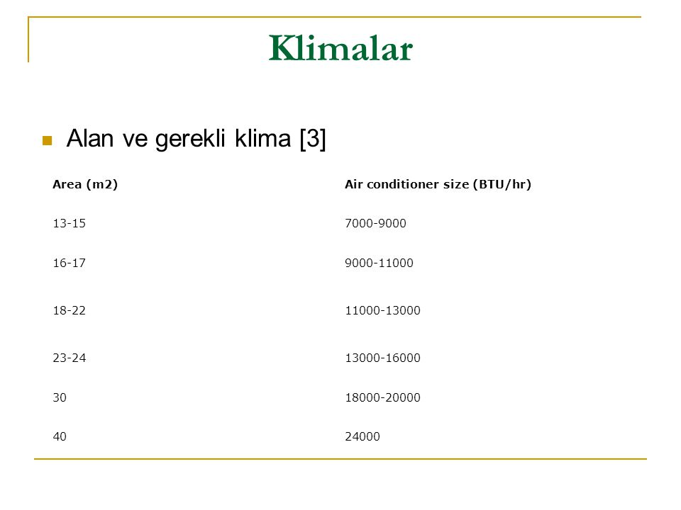 Klimalar  Alan ve gerekli klima [3] Area (m2)Air conditioner size (BTU/hr)