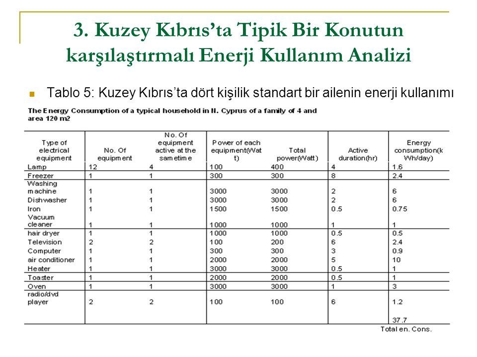 3. Kuzey Kıbrıs'ta Tipik Bir Konutun karşılaştırmalı Enerji Kullanım Analizi  Tablo 5: Kuzey Kıbrıs'ta dört kişilik standart bir ailenin enerji kulla