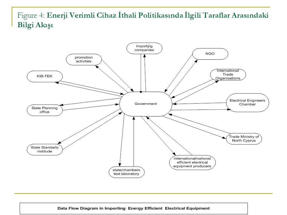Figure 4: Enerji Verimli Cihaz İthali Politikasında İlgili Taraflar Arasındaki Bilgi Akışı