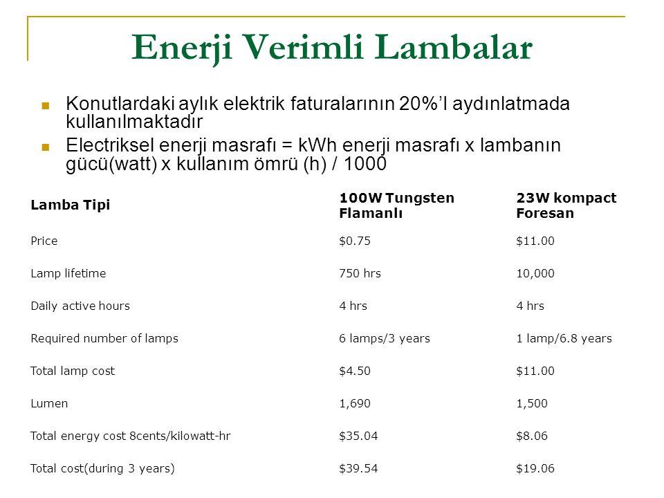 Enerji Verimli Lambalar  Konutlardaki aylık elektrik faturalarının 20%'I aydınlatmada kullanılmaktadır  Electriksel enerji masrafı = kWh enerji masr