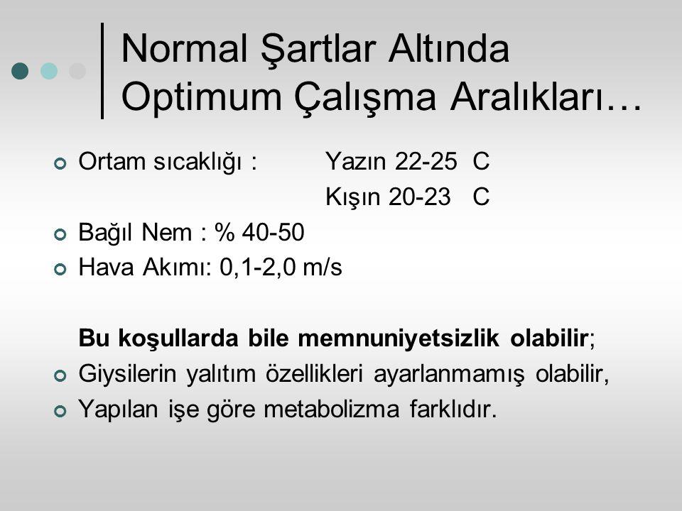 Normal Şartlar Altında Optimum Çalışma Aralıkları… Ortam sıcaklığı : Yazın 22-25 C Kışın 20-23 C Bağıl Nem : % 40-50 Hava Akımı: 0,1-2,0 m/s Bu koşull