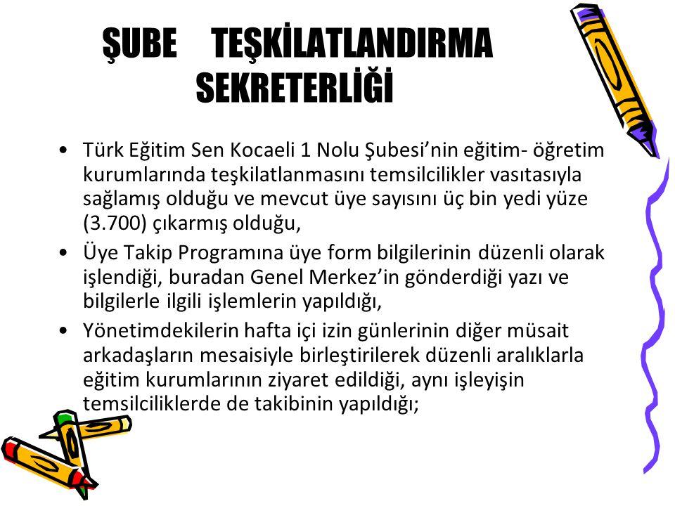 ŞUBE TEŞKİLATLANDIRMA SEKRETERLİĞİ •Türk Eğitim Sen Kocaeli 1 Nolu Şubesi'nin eğitim- öğretim kurumlarında teşkilatlanmasını temsilcilikler vasıtasıyla sağlamış olduğu ve mevcut üye sayısını üç bin yedi yüze (3.700) çıkarmış olduğu, •Üye Takip Programına üye form bilgilerinin düzenli olarak işlendiği, buradan Genel Merkez'in gönderdiği yazı ve bilgilerle ilgili işlemlerin yapıldığı, •Yönetimdekilerin hafta içi izin günlerinin diğer müsait arkadaşların mesaisiyle birleştirilerek düzenli aralıklarla eğitim kurumlarının ziyaret edildiği, aynı işleyişin temsilciliklerde de takibinin yapıldığı;