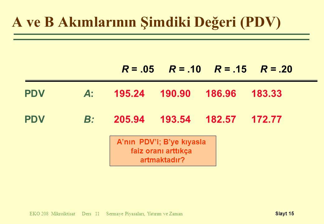 EKO 208 Mikroiktisat Ders 11 Sermaye Piyasaları, Yatırım ve ZamanSlayt 15 A ve B Akımlarının Şimdiki Değeri (PDV) PDV A: 195.24190.90186.96183.33 PDV