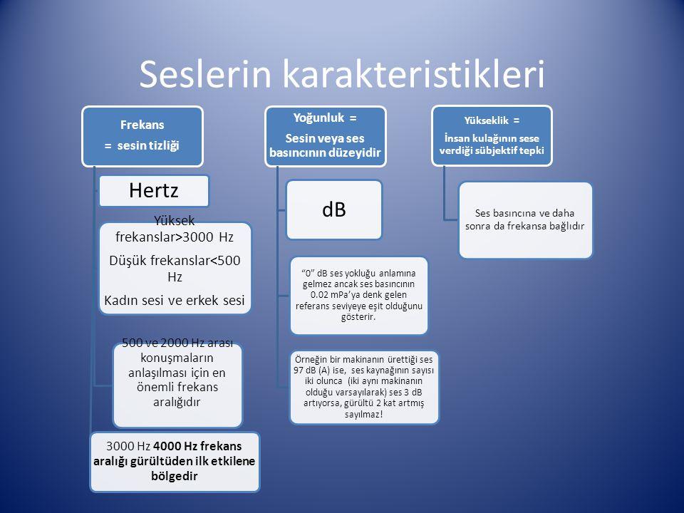 Seslerin karakteristikleri Frekans = sesin tizliği Hertz Yüksek frekanslar>3000 Hz Düşük frekanslar<500 Hz Kadın sesi ve erkek sesi 500 ve 2000 Hz ara