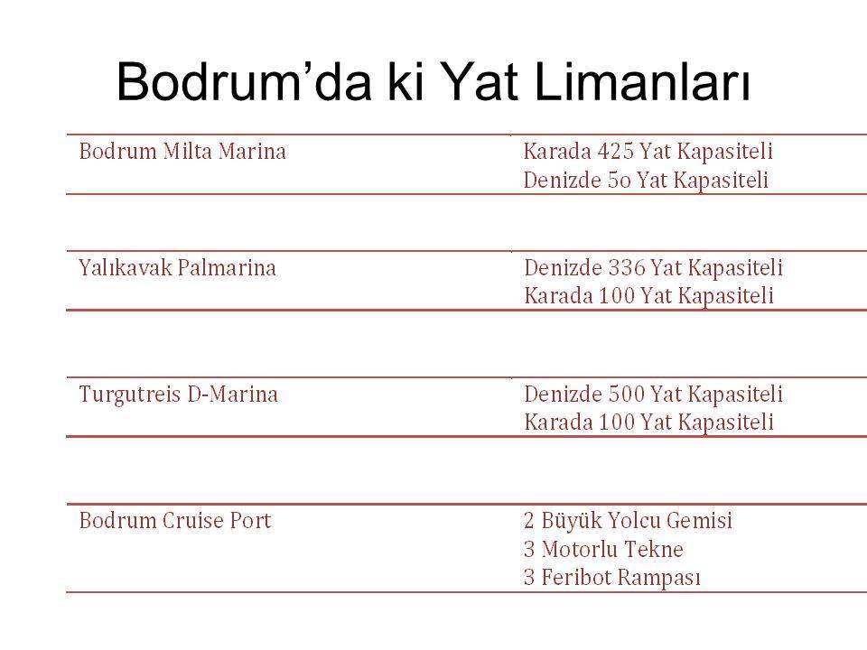 Bodrum'da ki Yat Limanları
