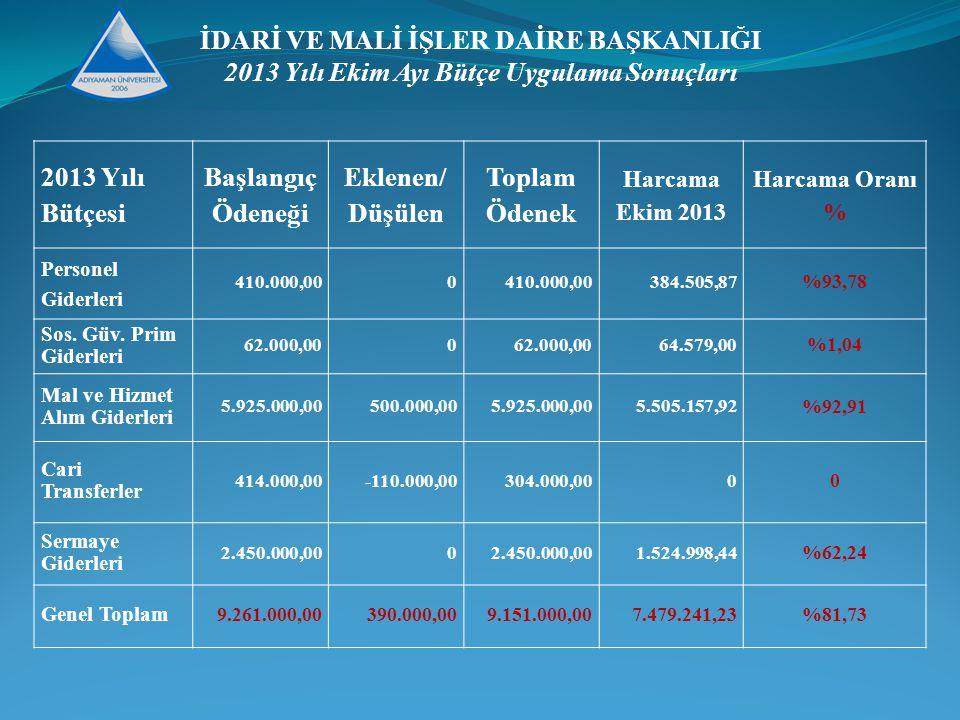 2013 Yılı Bütçesi Başlangıç Ödeneği Eklenen/ Düşülen Toplam Ödenek Harcama Ekim 2013 Harcama Oranı % Personel Giderleri 410.000,000 384.505,87 %93,78 Sos.