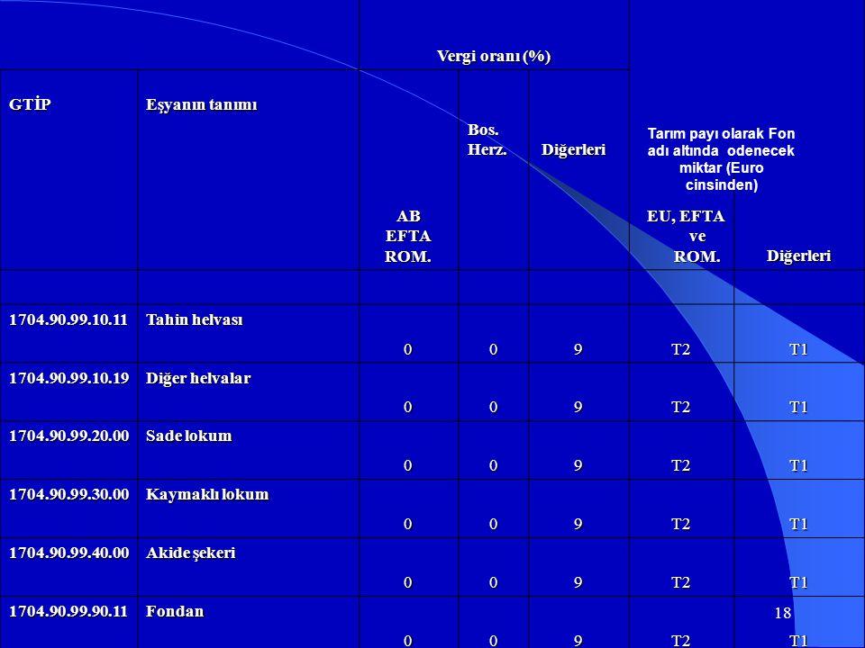 Vergi oranı (%) GTİP Eşyanın tanımı ABEFTAROM. Bos.Herz. Diğerleri EU, EFTA ve ROM. EU, EFTA ve ROM.Diğerleri 1704.90.99.10.11 Tahin helvası 009T2T1 1